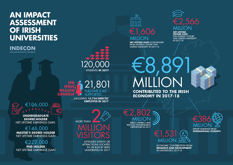 An Impact Assessment of Irish Universities